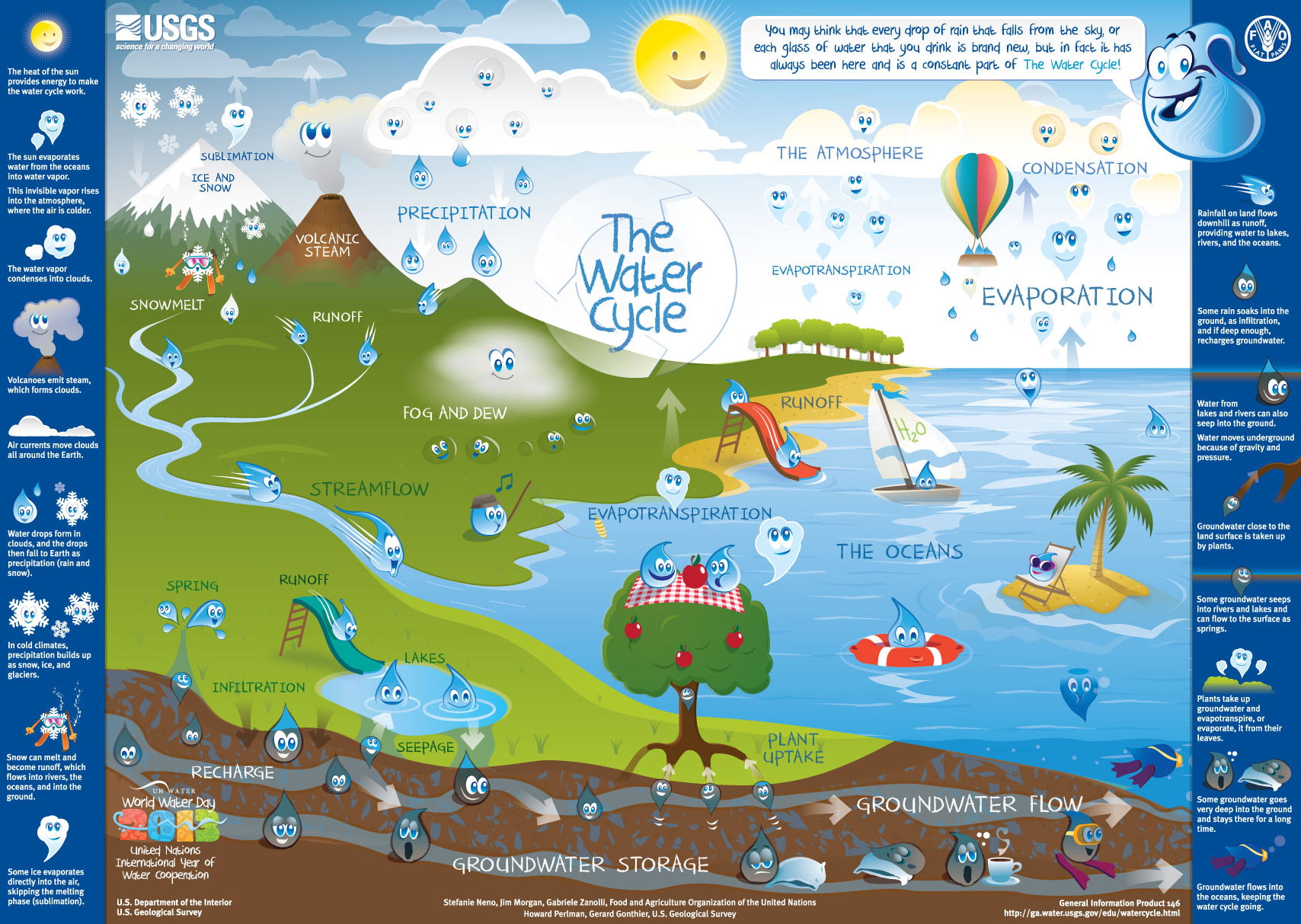 Water Spring Diagram New Cycle Poster From
