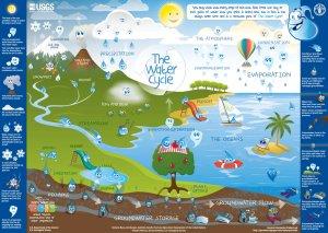 WaterCycleKids-USGS